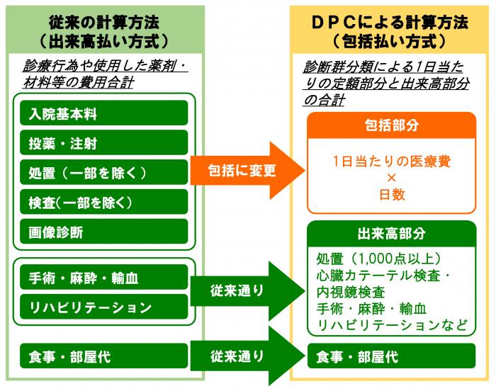 DPC表 (new)